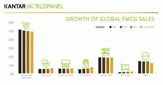 kantar_worldpanel_growth_of_global_fmcg_sales_563.jpg